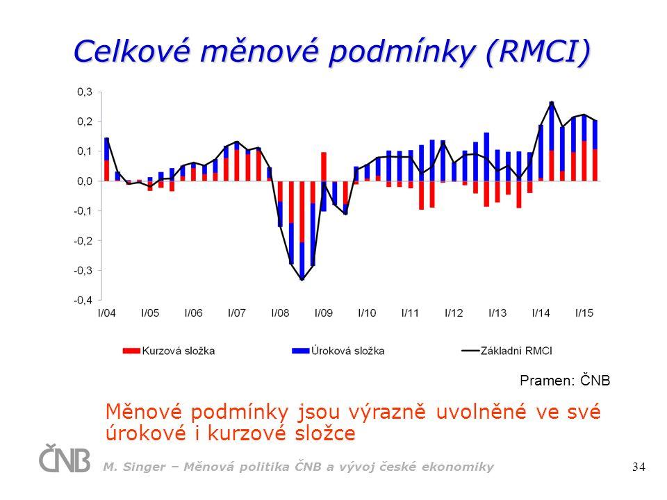 Celkové měnové podmínky (RMCI) Měnové podmínky jsou výrazně uvolněné ve své úrokové i kurzové složce Pramen: ČNB M.