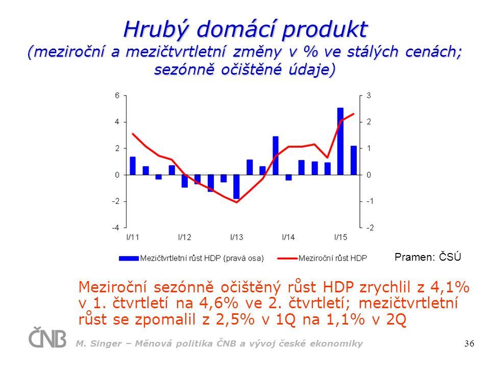 Pramen: ČSÚ Hrubý domácí produkt (meziroční a mezičtvrtletní změny v % ve stálých cenách; sezónně očištěné údaje) Meziroční sezónně očištěný růst HDP zrychlil z 4,1% v 1.