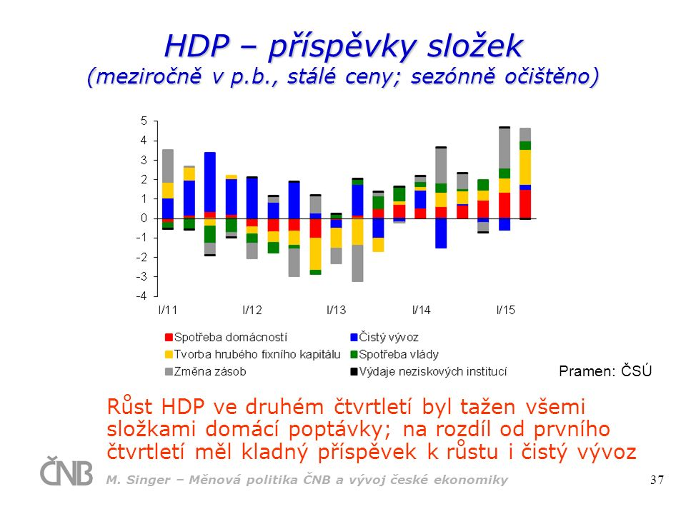 Pramen: ČSÚ HDP – příspěvky složek (meziročně v p.b., stálé ceny; sezónně očištěno) Růst HDP ve druhém čtvrtletí byl tažen všemi složkami domácí poptávky; na rozdíl od prvního čtvrtletí měl kladný příspěvek k růstu i čistý vývoz M.