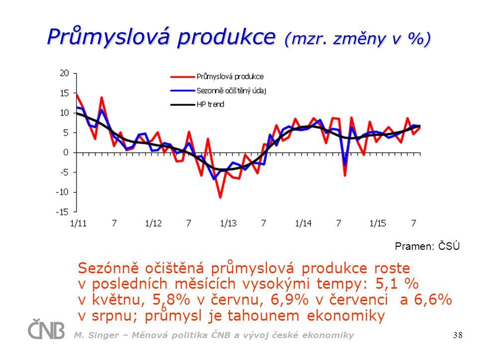 Průmyslová produkce (mzr.