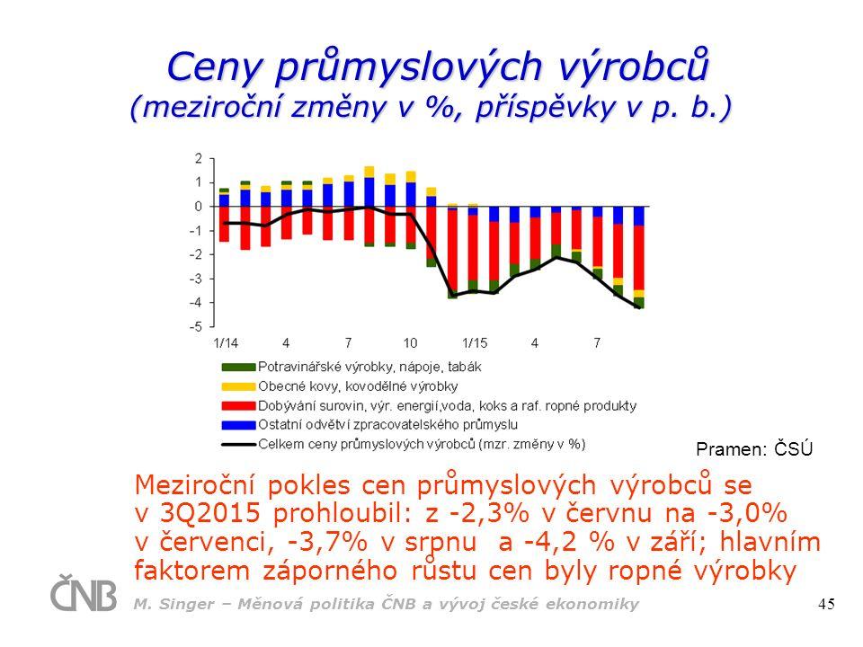 Ceny průmyslových výrobců Ceny průmyslových výrobců (meziroční změny v %, příspěvky v p.