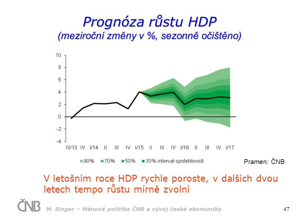V letošním roce HDP rychle poroste, v dalších dvou letech tempo růstu mírně zvolní Prognóza růstu HDP (meziroční změny v %, sezonně očištěno) Pramen: ČNB M.