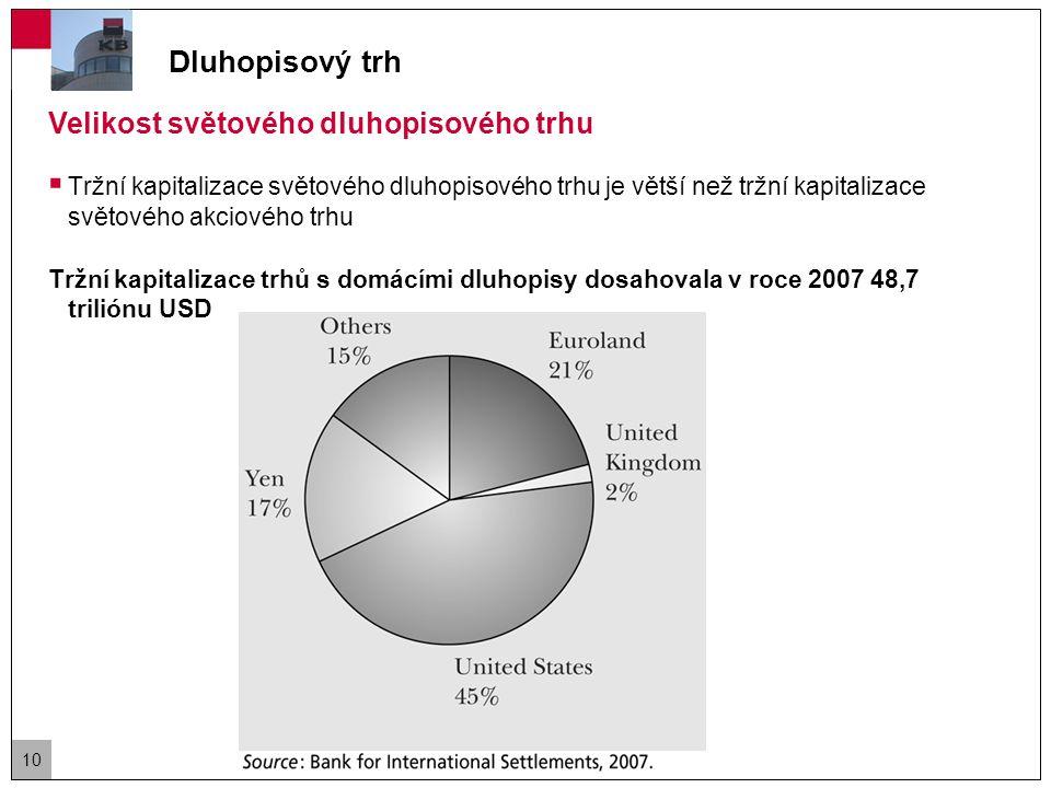 Dluhopisový trh Velikost světového dluhopisového trhu Tržní kapitalizace trhů s eurobondy dosahovala v roce 2007 17,6 triliónu USD 11