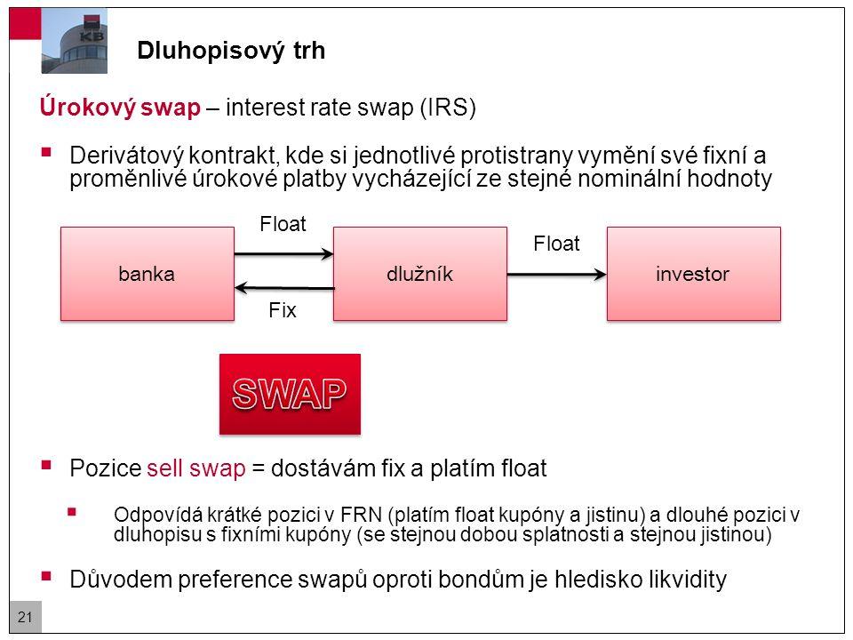 Dluhopisový trh Úrokový swap – příklad  Společnost vydala FRN v objemu 1mld EUR se splatností 5 let a půlročním kupónem definovaným jako LIBOR + 0,5%.