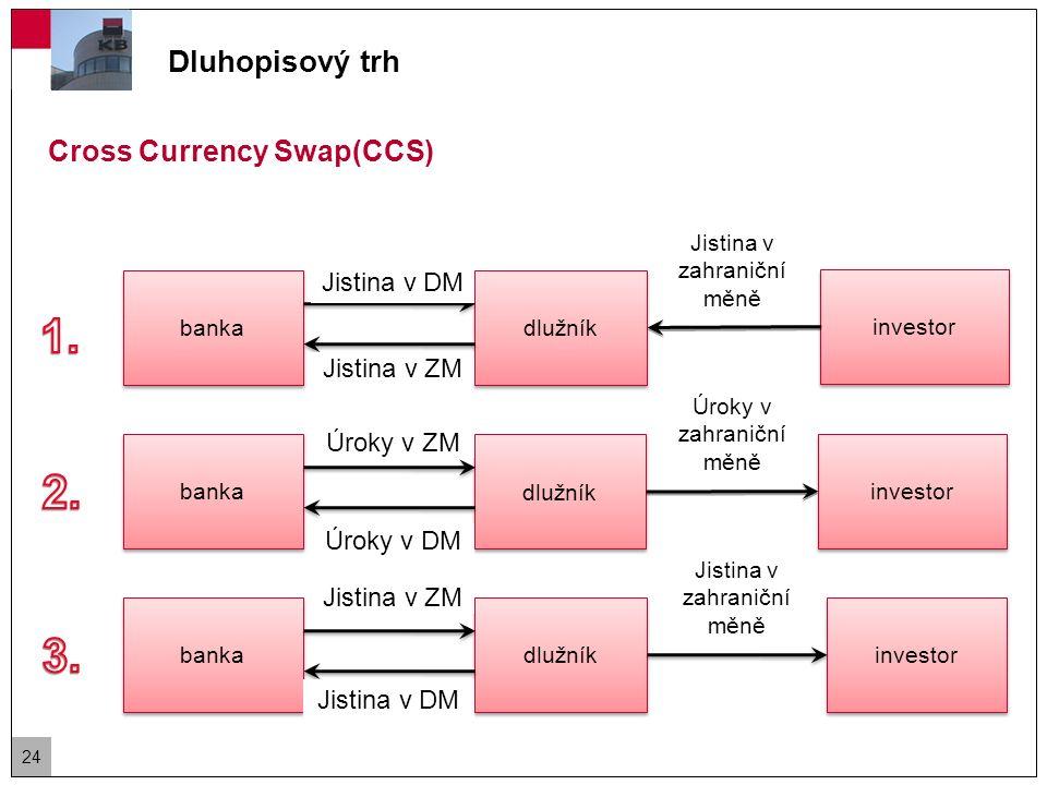 Dluhopisový trh Cross Currency Swap(CCS) – příklad  Švýcarská banka Swissbank, která má rating A potřebuje 100mil USD s fixní sazbou.
