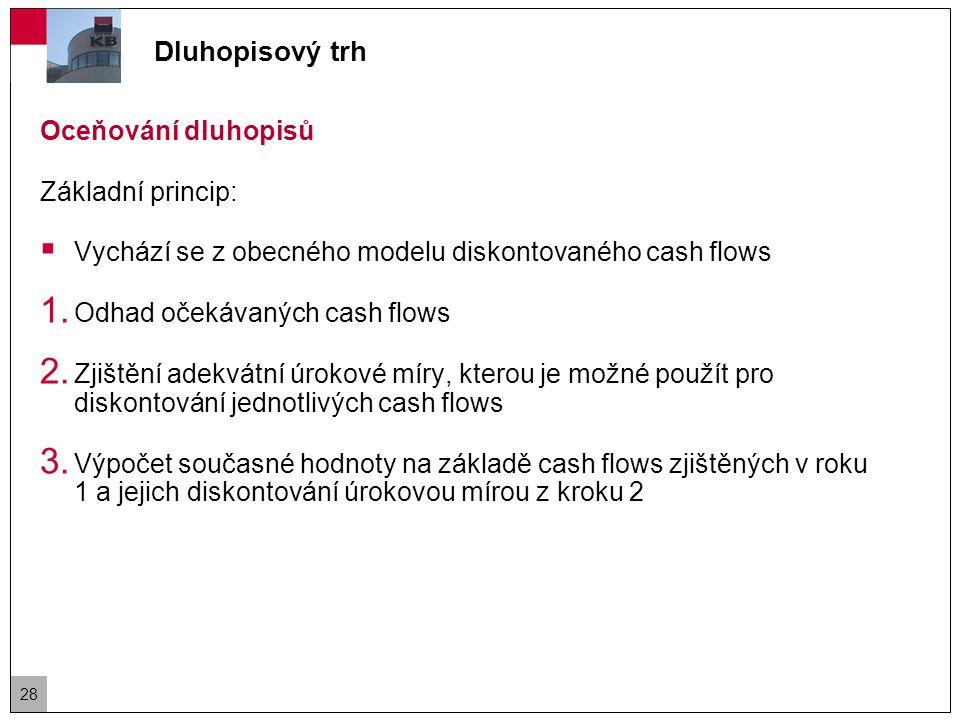 Oceňování dluhopisů 1.Odhad očekávaných cash flows  Tvoří je kupónové platby a jistina 2.