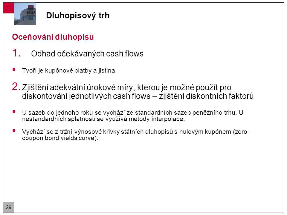 Dluhopisový trh Dluhopis s nulovým kupónem (zero-coupon bond)  Jeho cena odpovídá diskontovanému cash flow – jediné cash flow představuje splátka jistiny v době splatnosti kde r t představuje výnos dluhopisu s nulovým kupónem 30