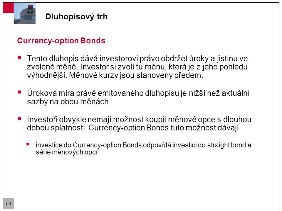 Dluhopisový trh Asset-Backed Securities (ABS)  Cílem emise těchto dluhopisů je, aby se z neobchodovatelných aktiv (například úvěry, hypotéky, kreditní karty.