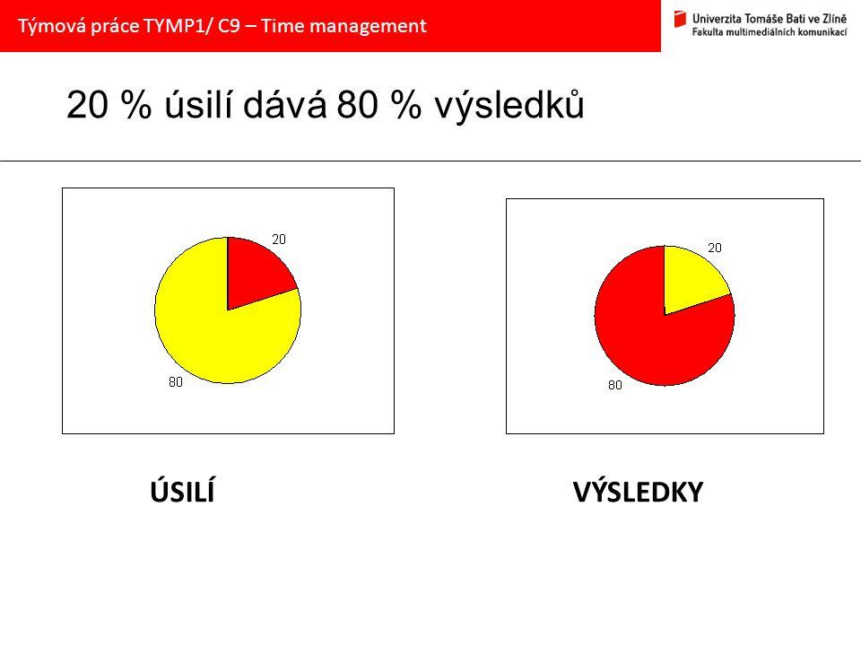 20 % úsilí dává 80 % výsledků ÚSILÍ VÝSLEDKY Týmová práce TYMP1/ C9 – Time management