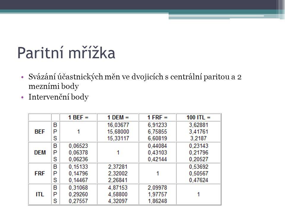 Paritní mřížka Svázání účastnických měn ve dvojicích s centrální paritou a 2 mezními body Intervenční body
