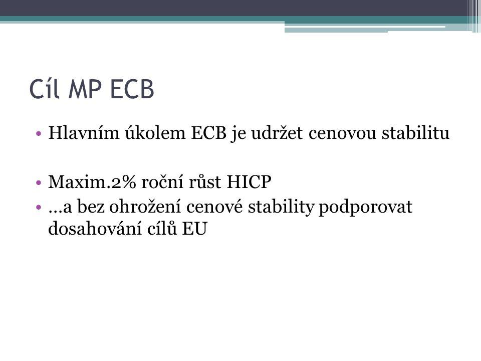 Cíl MP ECB Hlavním úkolem ECB je udržet cenovou stabilitu Maxim.2% roční růst HICP …a bez ohrožení cenové stability podporovat dosahování cílů EU