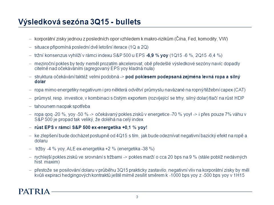 Výsledková sezóna 3Q15 - bullets – po odeznění bazických efektů počítá tržní konsenzus pro příští rok u EPS v rámci S&P 500 s +9 % yoy – tržní očekávání pro letošní rok ovšem poznačena v plné míře; z původních +6 % yoy zkorigovala očekávání na úroveň meziroční stagnace; ALE opět +7 % yoy ex-energetika – 3/4 tržní kapitalizace S&P 500 zveřejní výsledky do konce měsíce; volatilní můžou být zejména 21.-23.10., kdy reportuje 1/5 indexu – ze sektorového pohledu na čele cyklická spotřeba, jmenovitě automobilky, v závěsu telekom a zdravotnictví – jak automobilky (kauza VW), tak zdravotnictví prošly hlubokými korekcemi, automobilky jsou navíc atraktivní i valuačně, v rámci zdravotnictví to platí pro velké farmaceutické koncerny, nikoliv pro biotechnologie – v obou odvětvích tedy spatřujeme během výsledkové sezóny prostor pro krátkodobé zisky 4