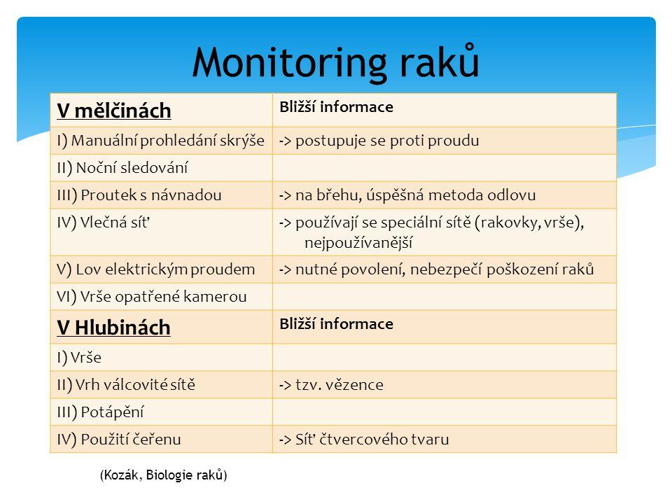 Monitoring raků V mělčinách Bližší informace I) Manuální prohledání skrýše-> postupuje se proti proudu II) Noční sledování III) Proutek s návnadou-> na břehu, úspěšná metoda odlovu IV) Vlečná síť-> používají se speciální sítě (rakovky, vrše), nejpoužívanější V) Lov elektrickým proudem-> nutné povolení, nebezpečí poškození raků VI) Vrše opatřené kamerou V Hlubinách Bližší informace I) Vrše II) Vrh válcovité sítě-> tzv.