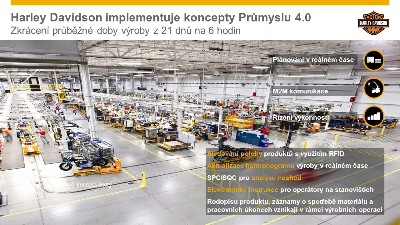 Moderní továrna dneška Odpověď SAP na digitální transformaci