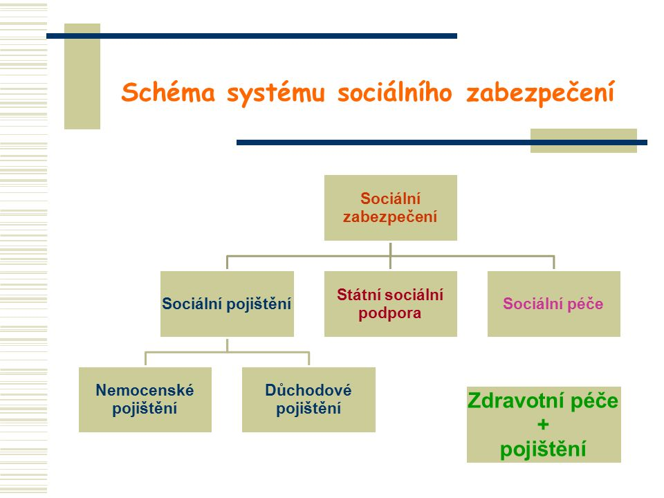 Schéma systému sociálního zabezpečení Sociální zabezpečení Sociální pojištění Nemocenské pojištění Důchodové pojištění Státní sociální podpora Sociální péče Zdravotní péče + pojištění