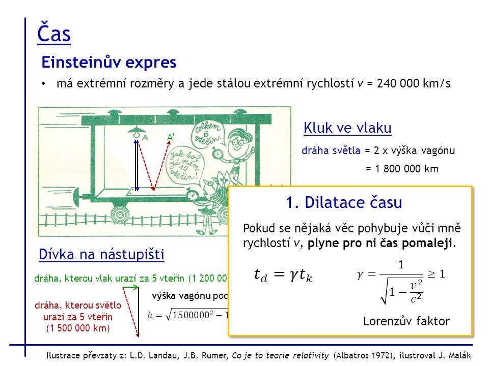 Čas Einsteinův expres má extrémní rozměry a jede stálou extrémní rychlostí v = 240 000 km/s A'A' Dívka na nástupišti dráha, kterou světlo urazí za 5 vteřin (1 500 000 km) dráha, kterou vlak urazí za 5 vteřin (1 200 000 km) výška vagónu podle Pythagorovy věty: Kluk ve vlaku dráha světla = 2 x výška vagónu = 1 800 000 km kluk naměří čas = dráha světla / c = 6 vteřin 1.