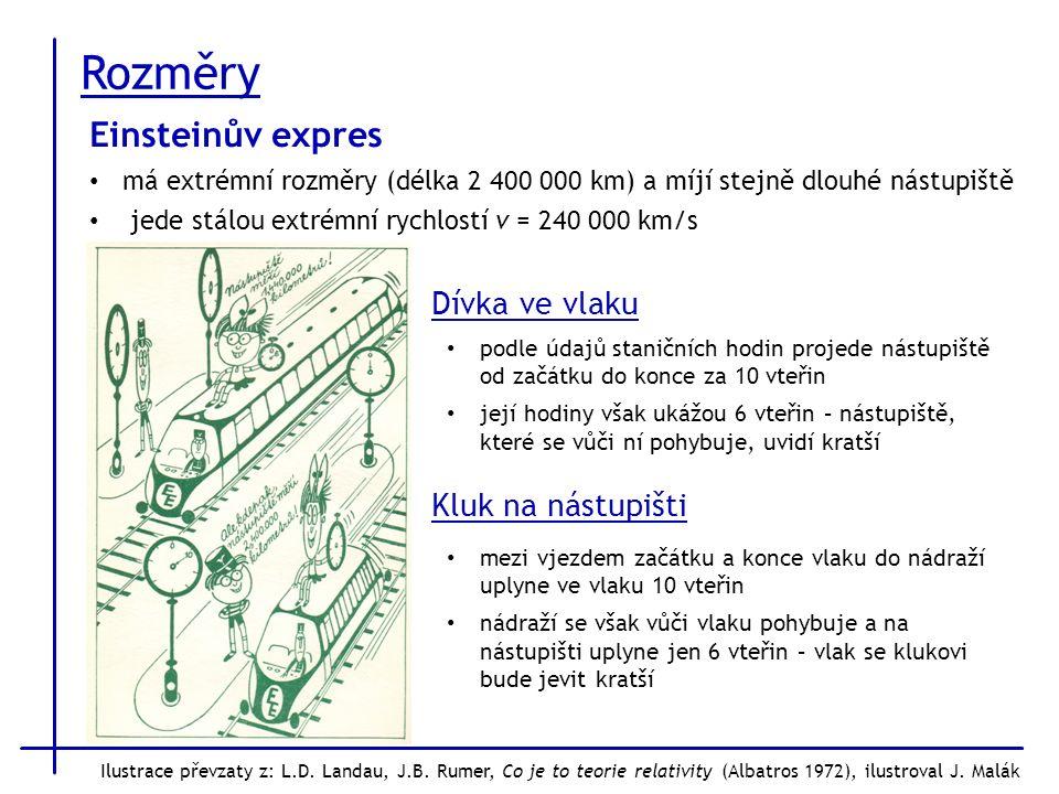 Rozměry Dívka ve vlaku podle údajů staničních hodin projede nástupiště od začátku do konce za 10 vteřin její hodiny však ukážou 6 vteřin – nástupiště, které se vůči ní pohybuje, uvidí kratší Einsteinův expres má extrémní rozměry (délka 2 400 000 km) a míjí stejně dlouhé nástupiště jede stálou extrémní rychlostí v = 240 000 km/s Kluk na nástupišti mezi vjezdem začátku a konce vlaku do nádraží uplyne ve vlaku 10 vteřin nádraží se však vůči vlaku pohybuje a na nástupišti uplyne jen 6 vteřin – vlak se klukovi bude jevit kratší Ilustrace převzaty z: L.D.