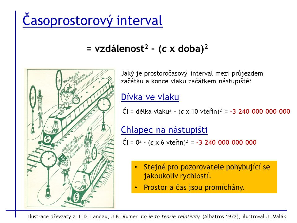 Časoprostorový interval Ilustrace převzaty z: L.D.