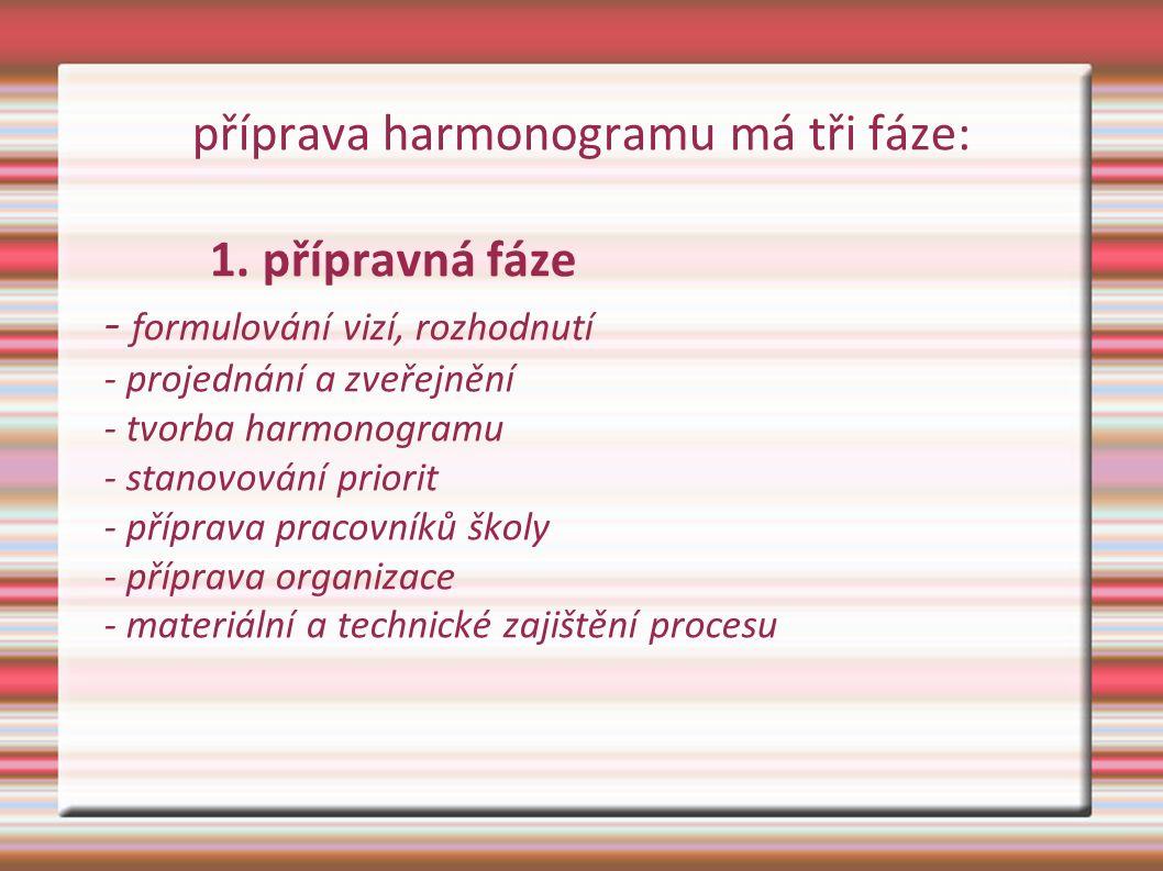 příprava harmonogramu má tři fáze: 1. přípravná fáze - formulování vizí, rozhodnutí - projednání a zveřejnění - tvorba harmonogramu - stanovování prio