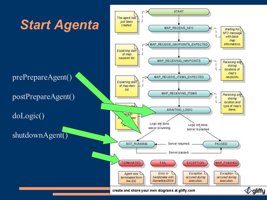 Start Agenta prePrepareAgent() postPrepareAgent() doLogic() shutdownAgent()
