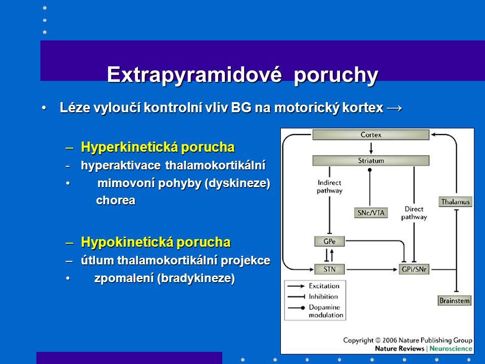 Extrapyramidové poruchy Extrapyramidové poruchy Léze vyloučí kontrolní vliv BG na motorický kortex →Léze vyloučí kontrolní vliv BG na motorický kortex