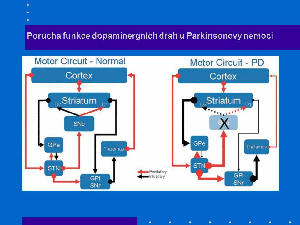 Parkinsonova nemoc Chronicko progredientní onemocnění (J.Parkinson 1817) Výskyt: 1 případ na 1000 obyvatel nad 60 let věku 1 případ na 100 obyvatel 10000-15000 nemocných v ČR průměrný věk: 58- 62 10% před 40.
