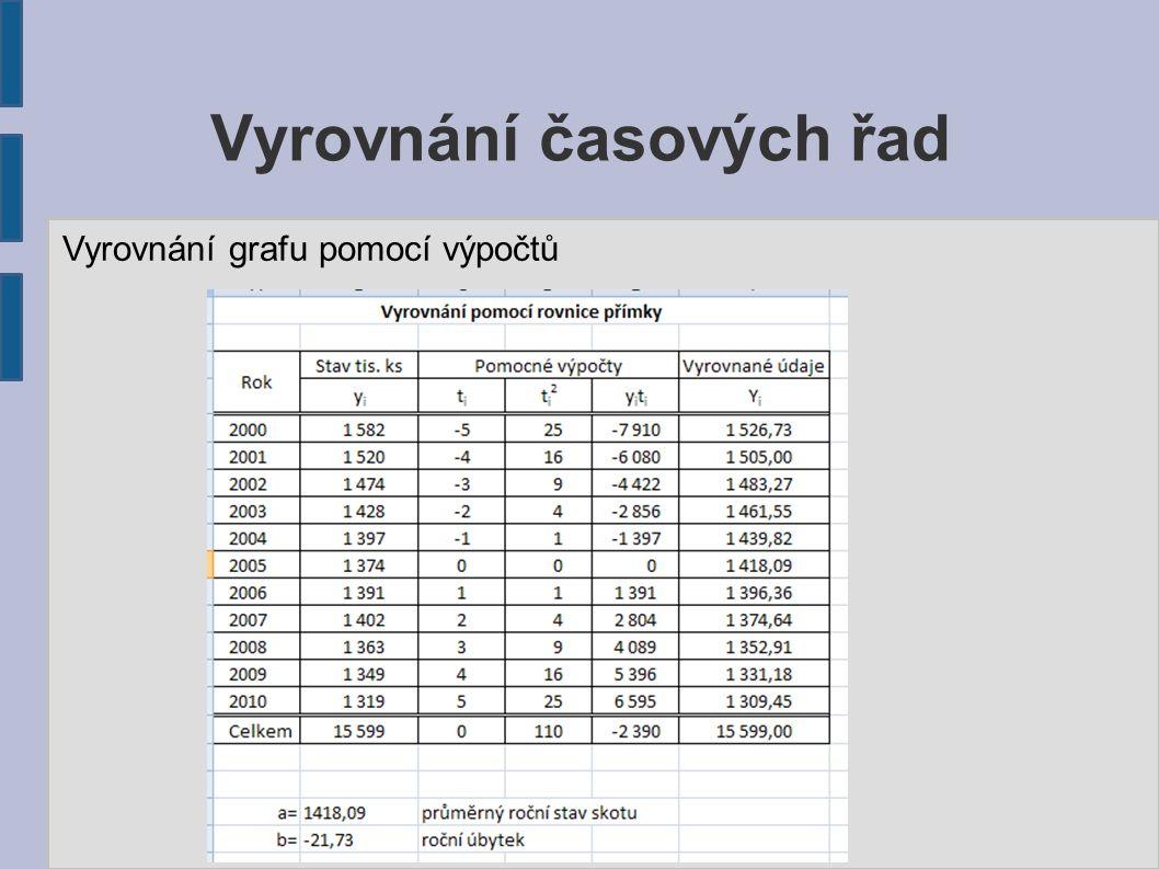 Vyrovnání časových řad Vyrovnání grafu pomocí výpočtů