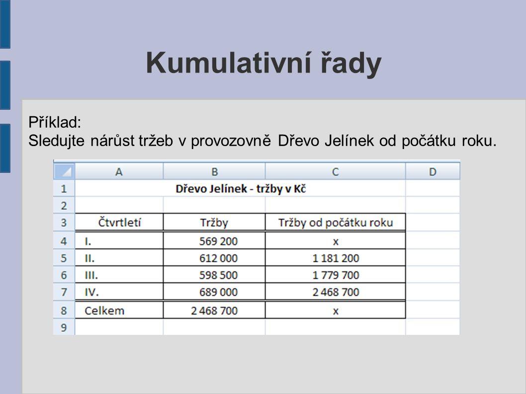 Kumulativní řady Příklad: Sledujte nárůst tržeb v provozovně Dřevo Jelínek od počátku roku.