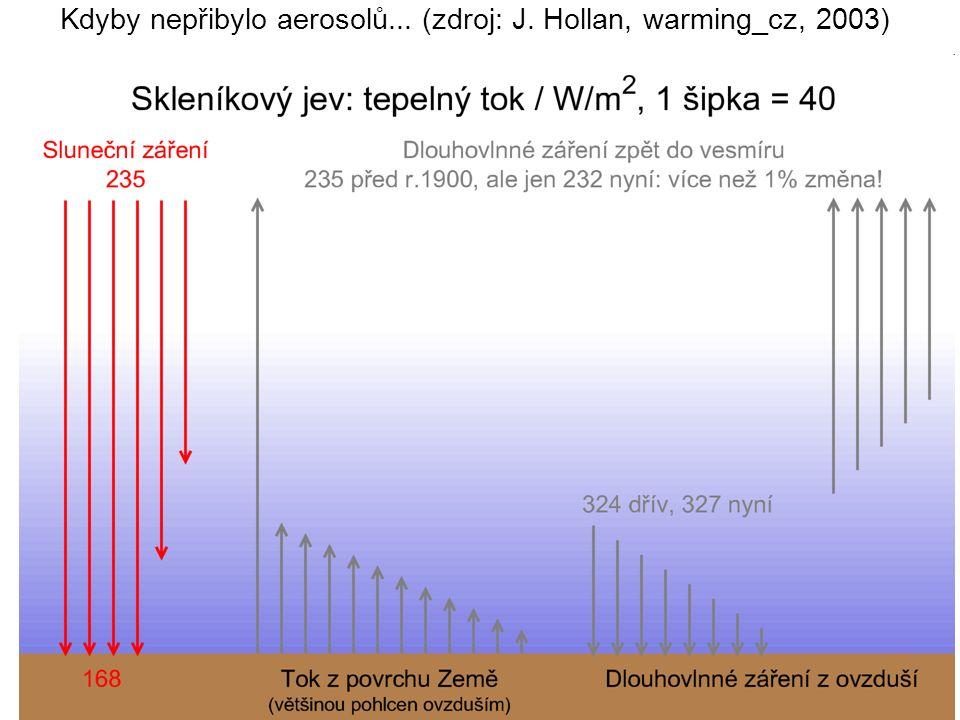 Kdyby nepřibylo aerosolů... (zdroj: J. Hollan, warming_cz, 2003)