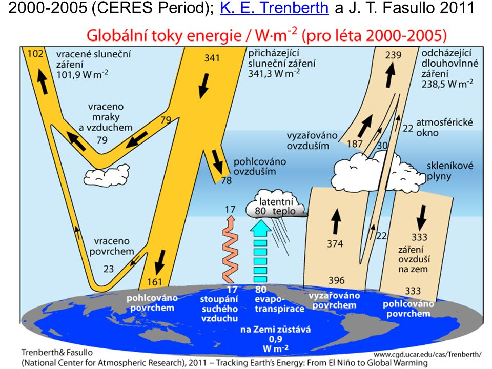2000-2005 (CERES Period); K. E. Trenberth a J. T. Fasullo 2011K. E. Trenberth
