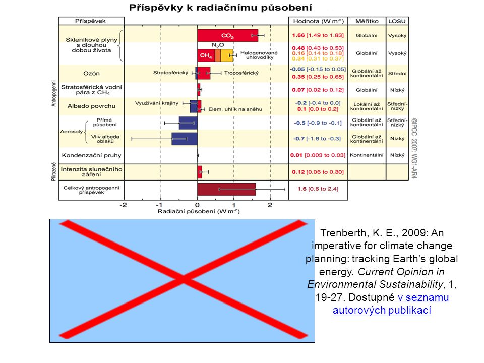 Trenberth, K. E., 2009: An imperative for climate change planning: tracking Earth s global energy.