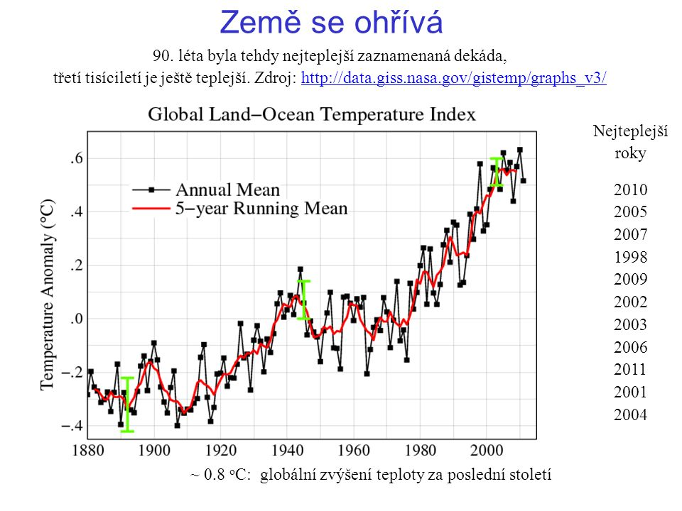 90. léta byla tehdy nejteplejší zaznamenaná dekáda, třetí tisíciletí je ještě teplejší.