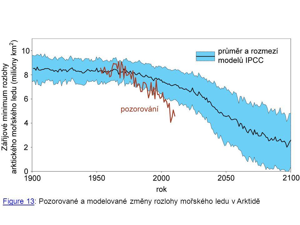 Figure 13Figure 13: Pozorované a modelované změny rozlohy mořského ledu v Arktidě