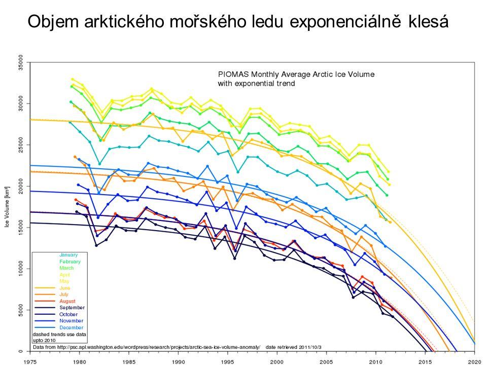 Objem arktického mořského ledu exponenciálně klesá