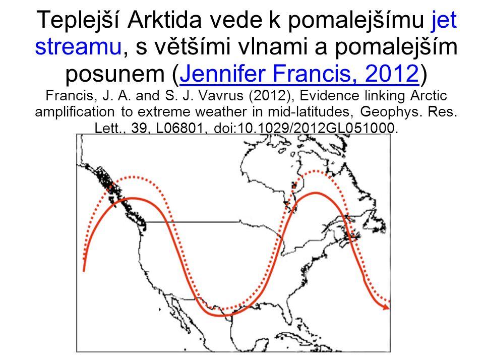 Teplejší Arktida vede k pomalejšímu jet streamu, s většími vlnami a pomalejším posunem (Jennifer Francis, 2012) Francis, J.