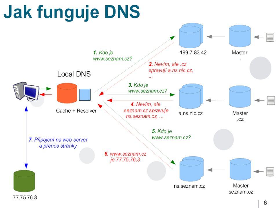 Příklad nové technologie v praxi I. - DNSSEC