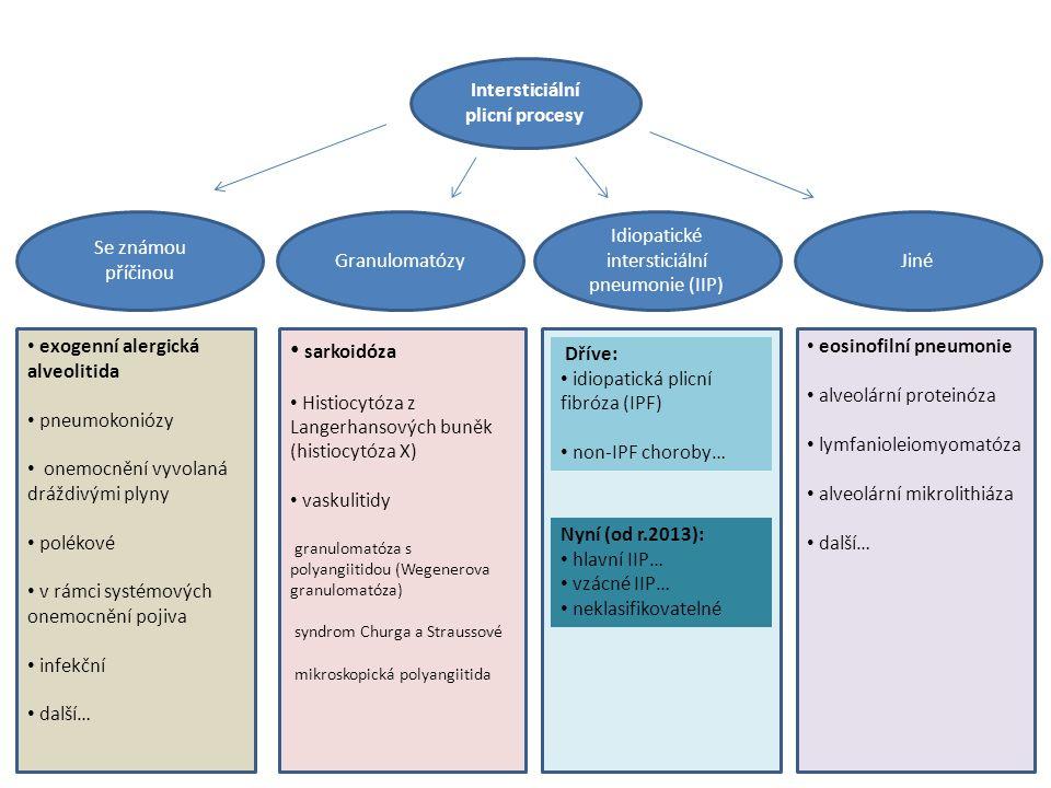 Intersticiální plicní procesy Idiopatické intersticiální pneumonie (IIP) JinéGranulomatózy Se známou příčinou exogenní alergická alveolitida pneumokoniózy onemocnění vyvolaná dráždivými plyny polékové v rámci systémových onemocnění pojiva infekční další… sarkoidóza Histiocytóza z Langerhansových buněk (histiocytóza X) vaskulitidy granulomatóza s polyangiitidou (Wegenerova granulomatóza) syndrom Churga a Straussové mikroskopická polyangiitida eosinofilní pneumonie alveolární proteinóza lymfanioleiomyomatóza alveolární mikrolithiáza další… Dříve: idiopatická plicní fibróza (IPF) non-IPF choroby… Nyní (od r.2013): hlavní IIP… vzácné IIP… neklasifikovatelné