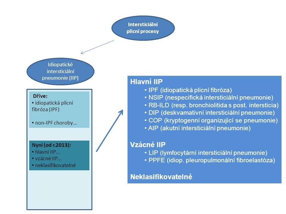 Intersticiální plicní procesy Idiopatické intersticiální pneumonie (IIP) Dříve: idiopatická plicní fibróza (IPF) non-IPF choroby… Nyní (od r.2013): hlavní IIP… vzácné IIP… neklasifikovatelné Hlavní IIP IPF (idiopatická plicní fibróza) NSIP (nespecifická intersticiální pneumonie) RB-ILD (resp.