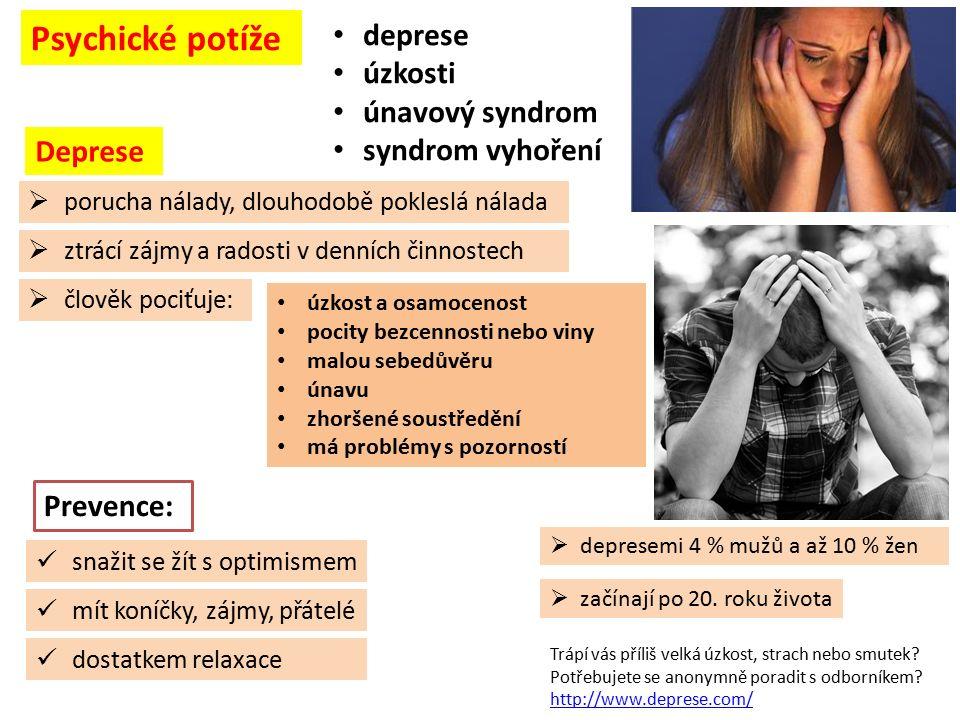  depresemi 4 % mužů a až 10 % žen úzkost a osamocenost pocity bezcennosti nebo viny malou sebedůvěru únavu zhoršené soustředění má problémy s pozorností Psychické potíže deprese úzkosti únavový syndrom syndrom vyhoření Deprese  porucha nálady, dlouhodobě pokleslá nálada  ztrácí zájmy a radosti v denních činnostech  začínají po 20.