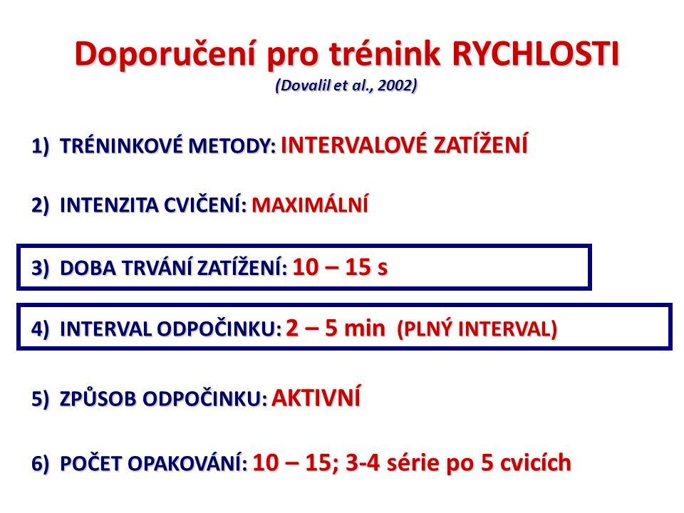 Doporučení pro trénink RYCHLOSTI (Dovalil et al., 2002) 2) INTENZITA CVIČENÍ: MAXIMÁLNÍ 3) DOBA TRVÁNÍ ZATÍŽENÍ: 10 – 15 s 4) INTERVAL ODPOČINKU: 2 –