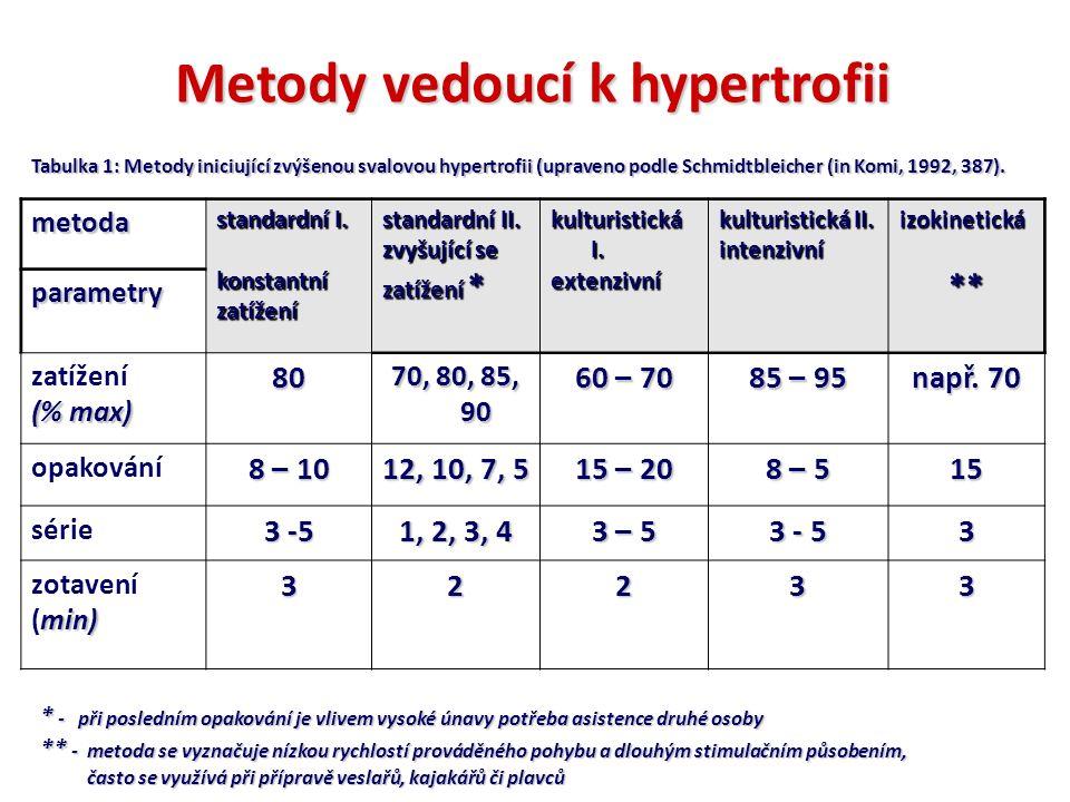 metoda standardní I. konstantnízatížení standardní II. zvyšující se zatížení * kulturistická I. extenzivní kulturistická II. intenzivníizokinetická**