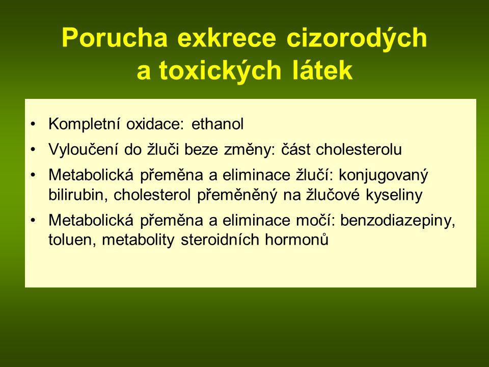 Porucha exkrece cizorodých a toxických látek Kompletní oxidace: ethanol Vyloučení do žluči beze změny: část cholesterolu Metabolická přeměna a eliminace žlučí: konjugovaný bilirubin, cholesterol přeměněný na žlučové kyseliny Metabolická přeměna a eliminace močí: benzodiazepiny, toluen, metabolity steroidních hormonů