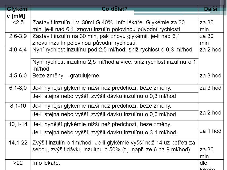 Glykémi e [mM] Co dělat?Další <2,5Zastavit inzulín, i.v. 30ml G 40%. Info lékaře. Glykémie za 30 min, je-li nad 6,1, znovu inzulín polovinou původní r