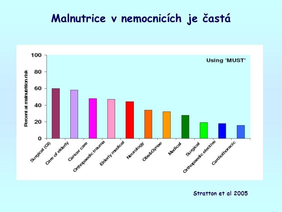 Malnutrice v nemocnicích je častá Stratton et al 2005