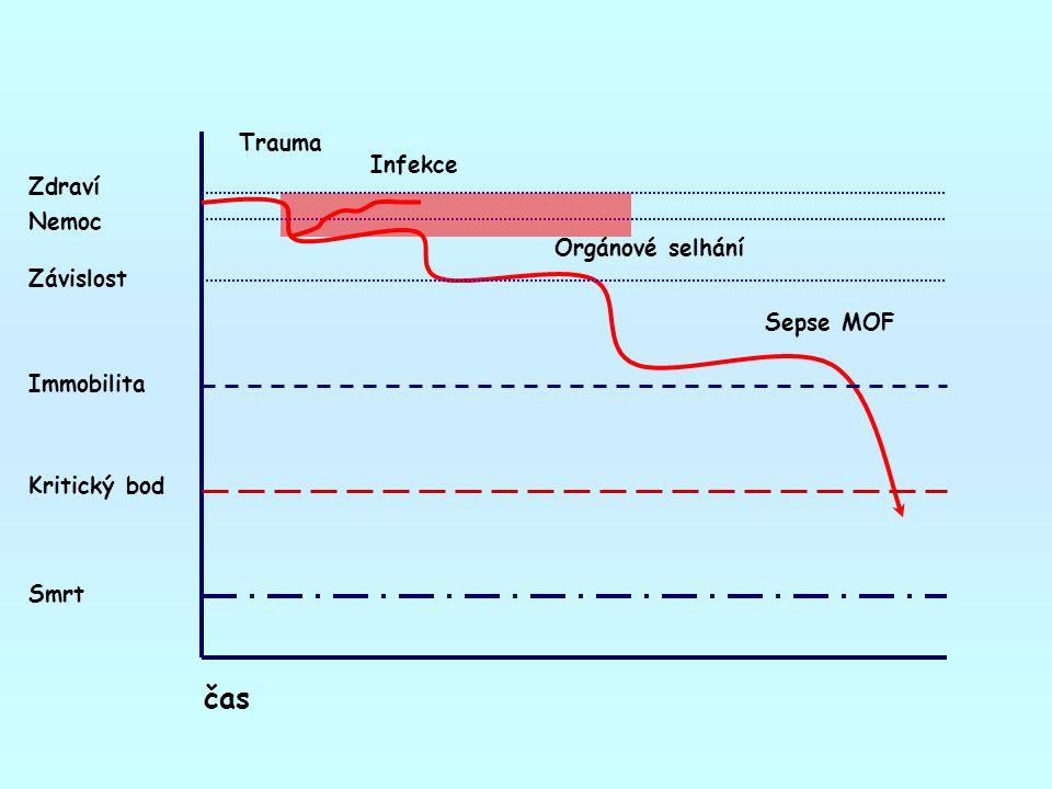 čas Zdraví Závislost Nemoc Kritický bod Immobilita Smrt Trauma Infekce Orgánové selhání Sepse MOF