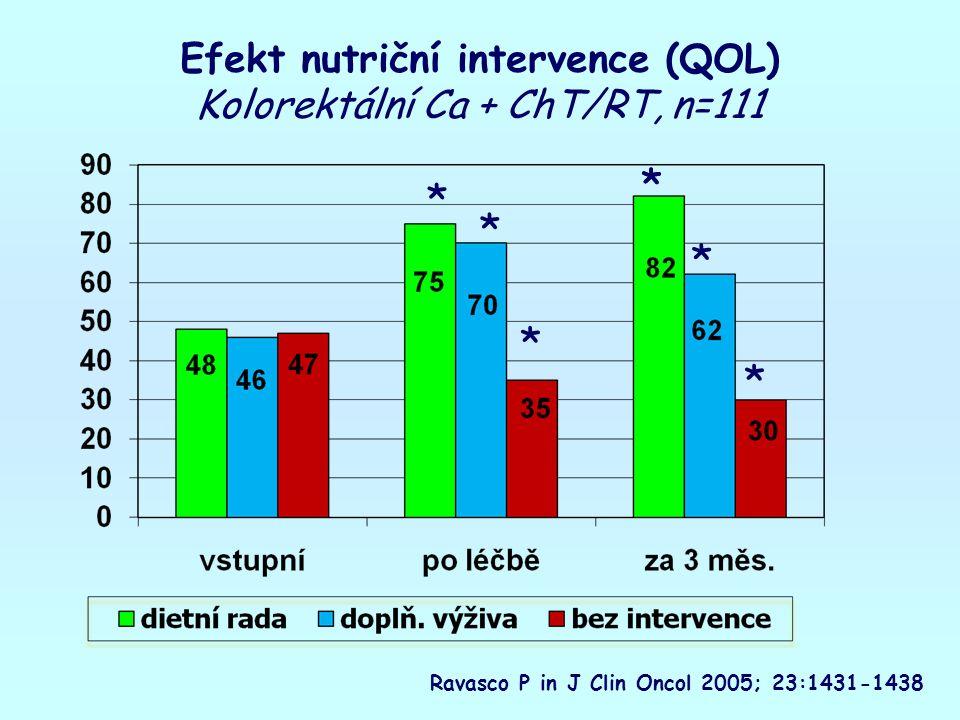 Efekt nutriční intervence (QOL) Kolorektální Ca + ChT/RT, n=111 Ravasco P in J Clin Oncol 2005; 23:1431-1438 * ** * * * *