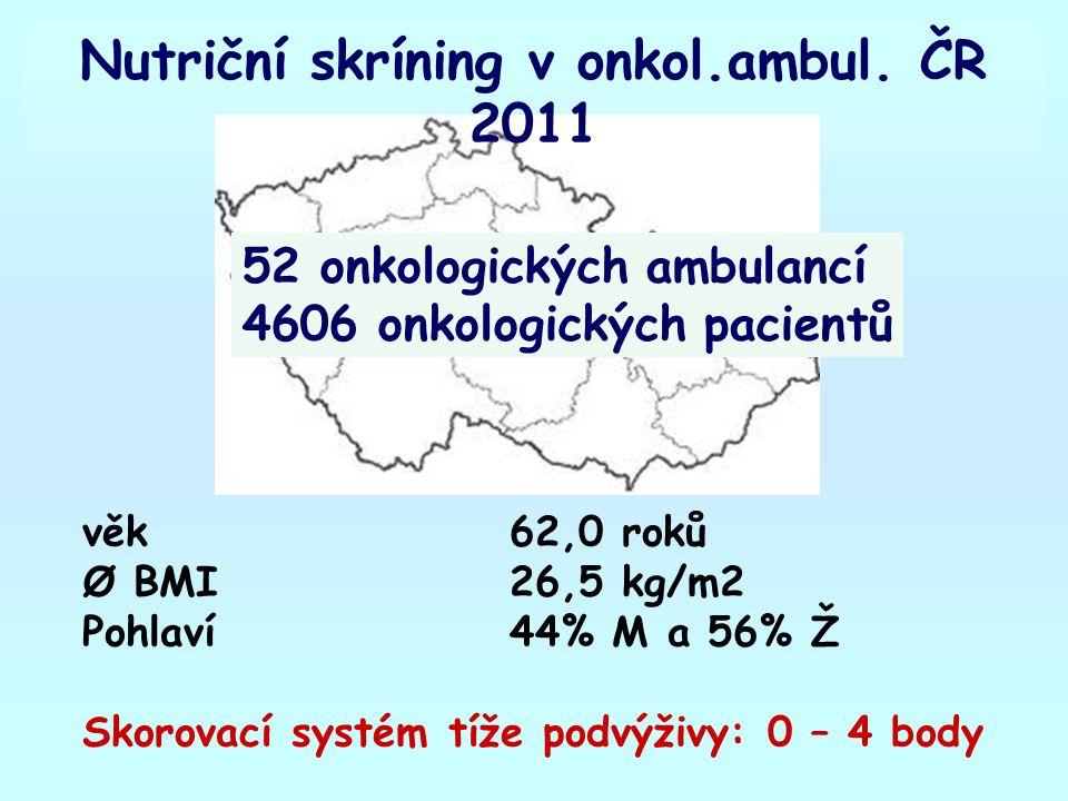 věk62,0 roků Ø BMI26,5 kg/m2 Pohlaví44% M a 56% Ž Skorovací systém tíže podvýživy: 0 – 4 body Nutriční skríning v onkol.ambul.