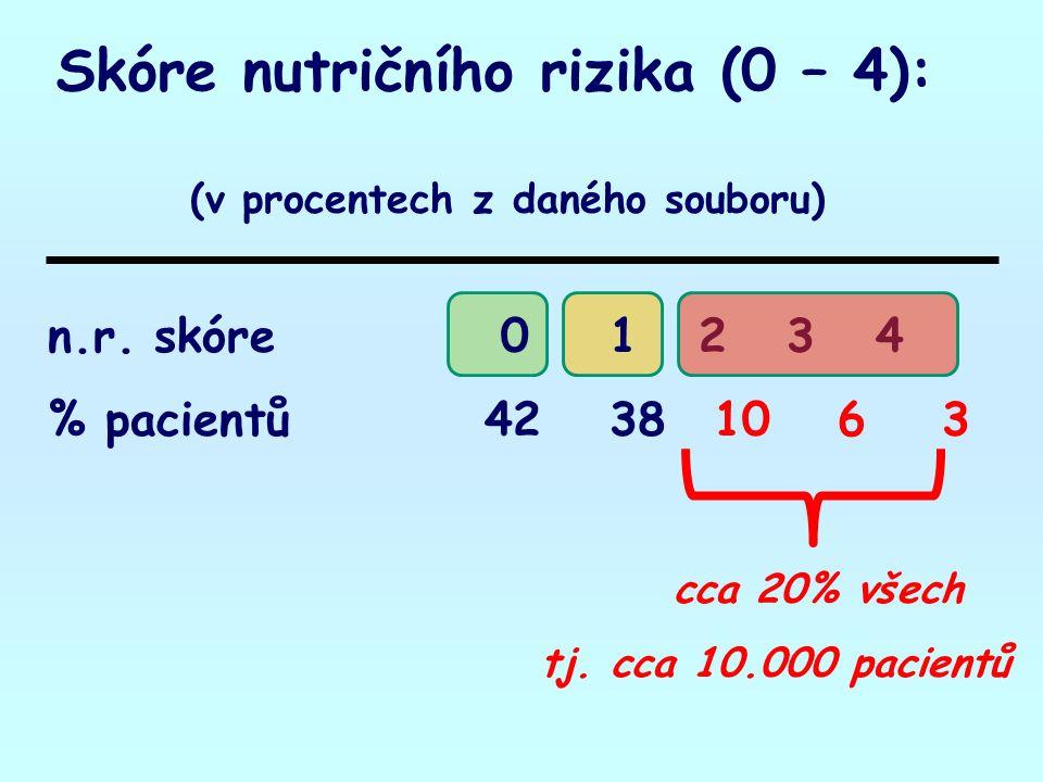 n.r. skóre 0 1 2 3 4 % pacientů 42 38 10 6 3 cca 20% všech tj.