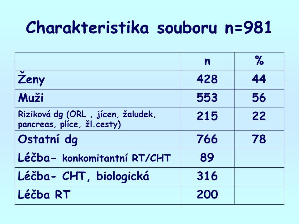 Charakteristika souboru n=981 n% Ženy42844 Muži55356 Riziková dg (ORL, jícen, žaludek, pancreas, plíce, žl.cesty) 21522 Ostatní dg76678 Léčba- konkomitantní RT/CHT 89 Léčba- CHT, biologická316 Léčba RT200