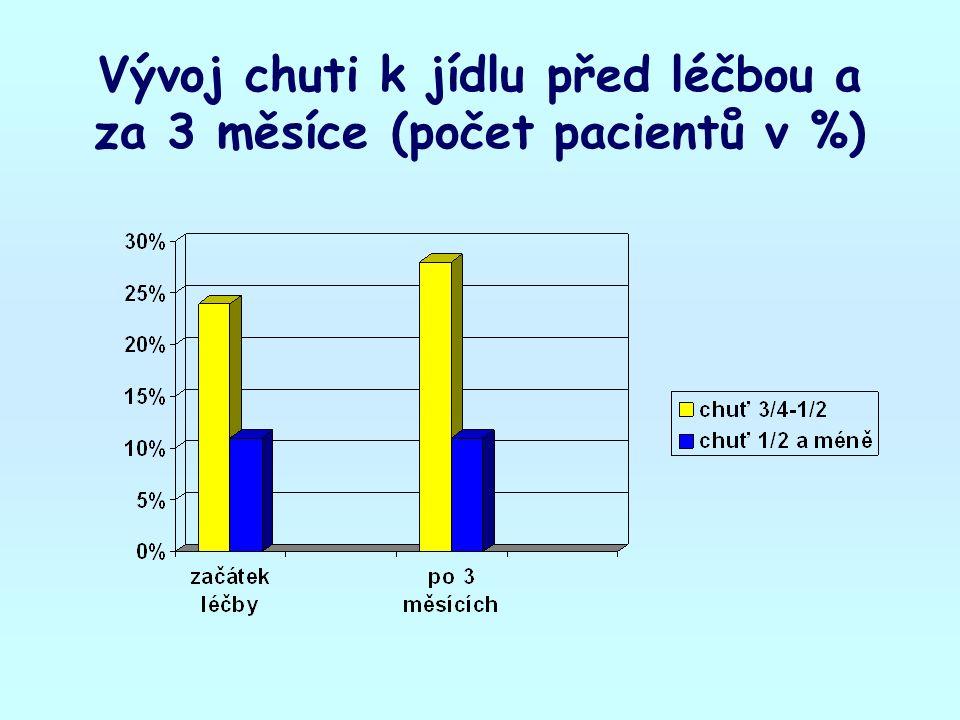 Vývoj chuti k jídlu před léčbou a za 3 měsíce (počet pacientů v %)